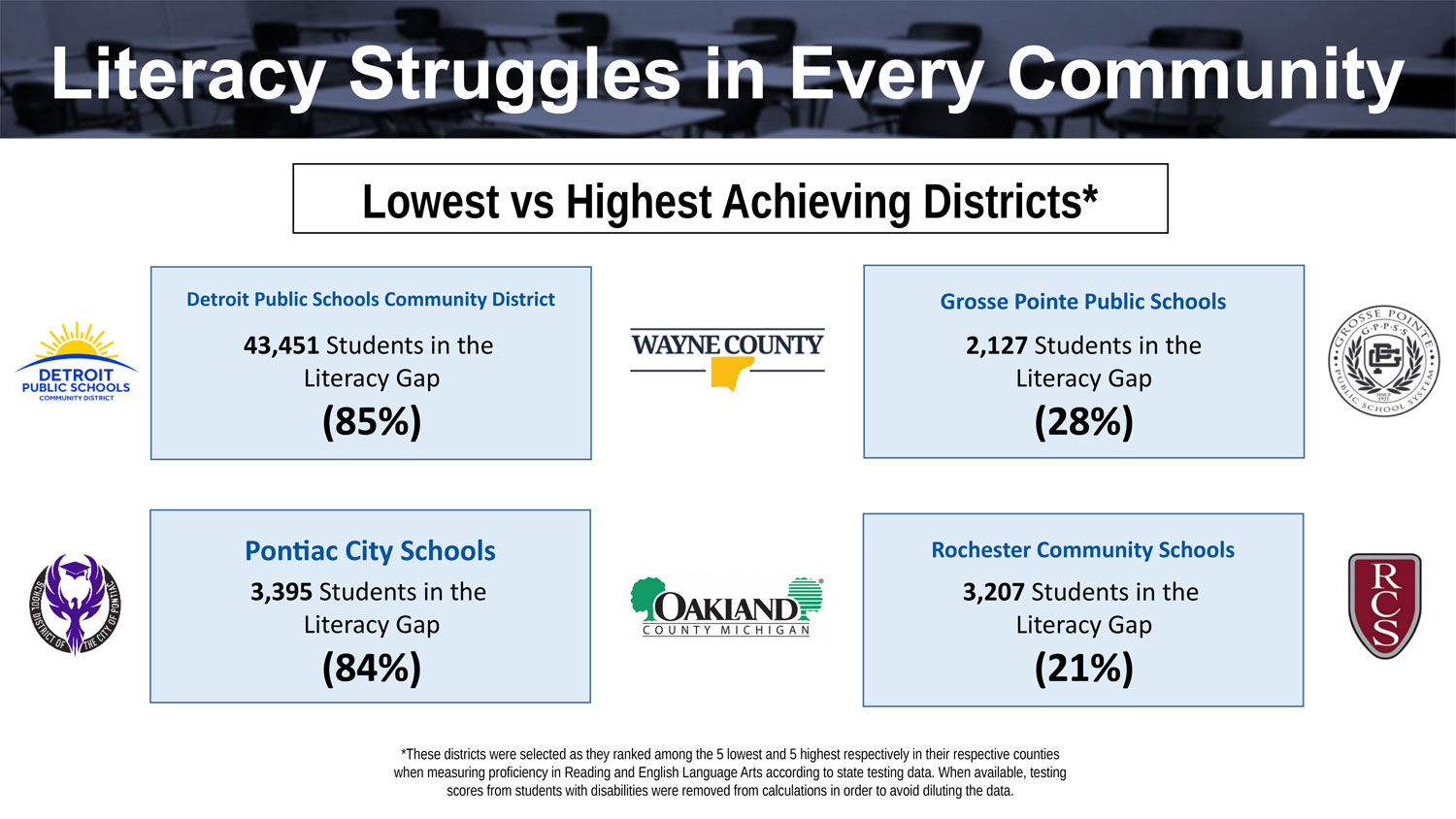 Lowest vs Highest Achieving Districts Chart