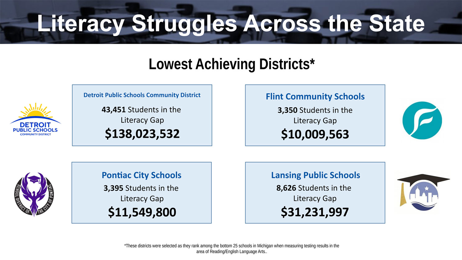 Lowest Achieving Districts Chart